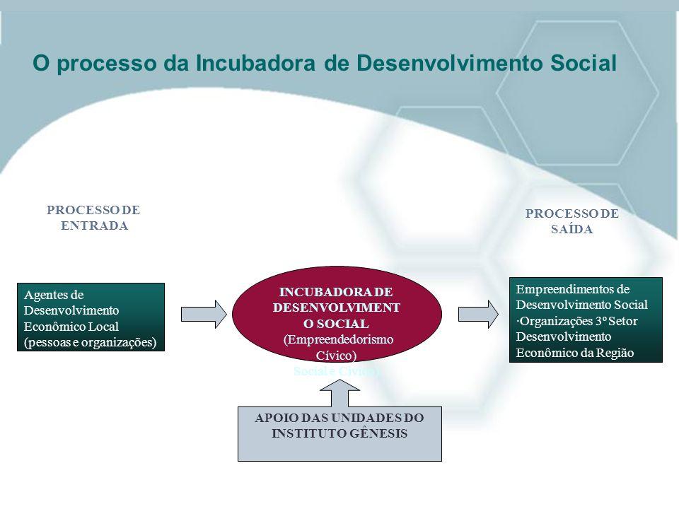 Agentes de Desenvolvimento Econômico Local (pessoas e organizações) Empreendimentos de Desenvolvimento Social ·Organizações 3 o Setor Desenvolvimento