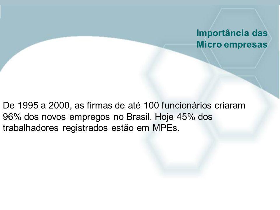 De 1995 a 2000, as firmas de até 100 funcionários criaram 96% dos novos empregos no Brasil. Hoje 45% dos trabalhadores registrados estão em MPEs. Impo