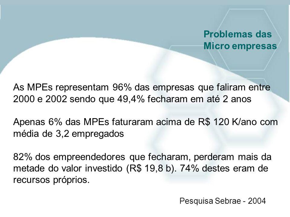 As MPEs representam 96% das empresas que faliram entre 2000 e 2002 sendo que 49,4% fecharam em até 2 anos Apenas 6% das MPEs faturaram acima de R$ 120