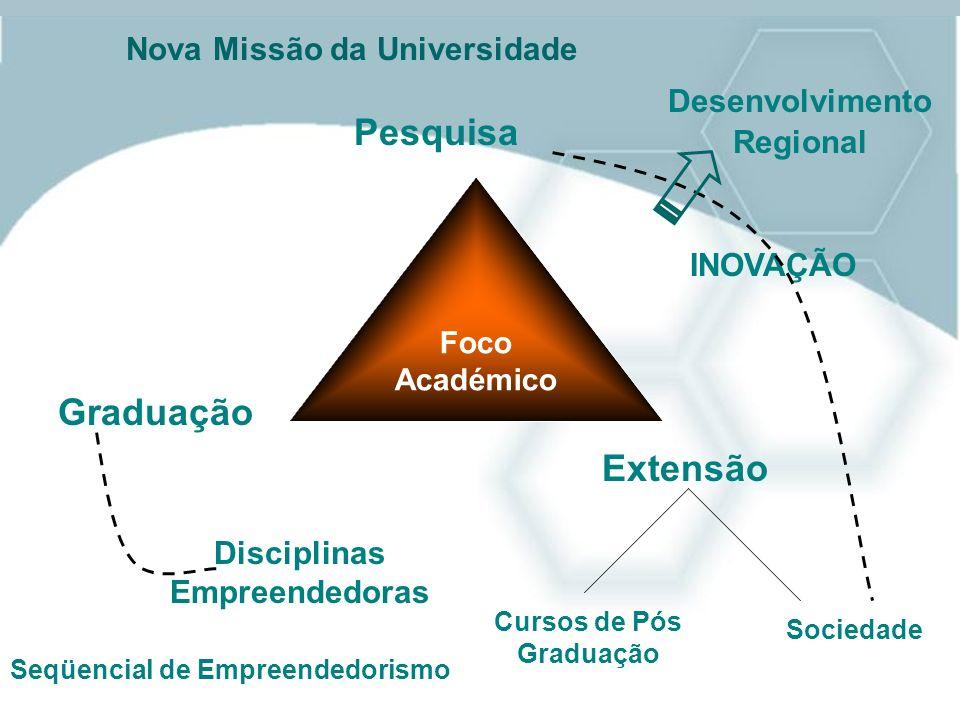 Nova Missão da Universidade Foco Académico Pesquisa Graduação Extensão Cursos de Pós Graduação Sociedade Seqüencial de Empreendedorismo INOVAÇÃO Disci