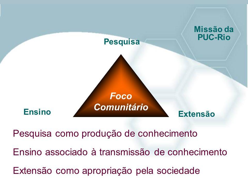 Foco Comunitário Pesquisa Ensino Extensão Ensino associado à transmissão de conhecimento Missão da PUC-Rio Pesquisa como produção de conhecimento Exte