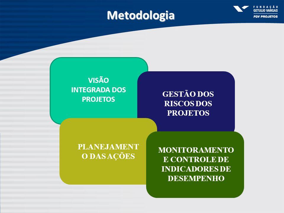 VISÃO INTEGRADA DOS PROJETOS GESTÃO DOS RISCOS DOS PROJETOS PLANEJAMENT O DAS AÇÕES MONITORAMENTO E CONTROLE DE INDICADORES DE DESEMPENHO Metodologia