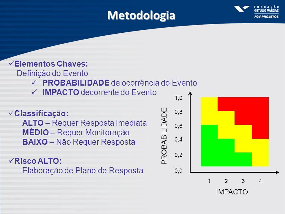 0,2 0,0 0,4 0,6 0,8 1,0 1 234 IMPACTO PROBABILIDADE Elementos Chaves: Definição do Evento PROBABILIDADE de ocorrência do Evento IMPACTO decorrente do