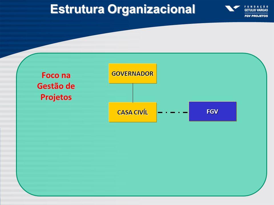 Estrutura Organizacional GOVERNADOR FGV CASA CIVÍL Foco na Gestão de Projetos