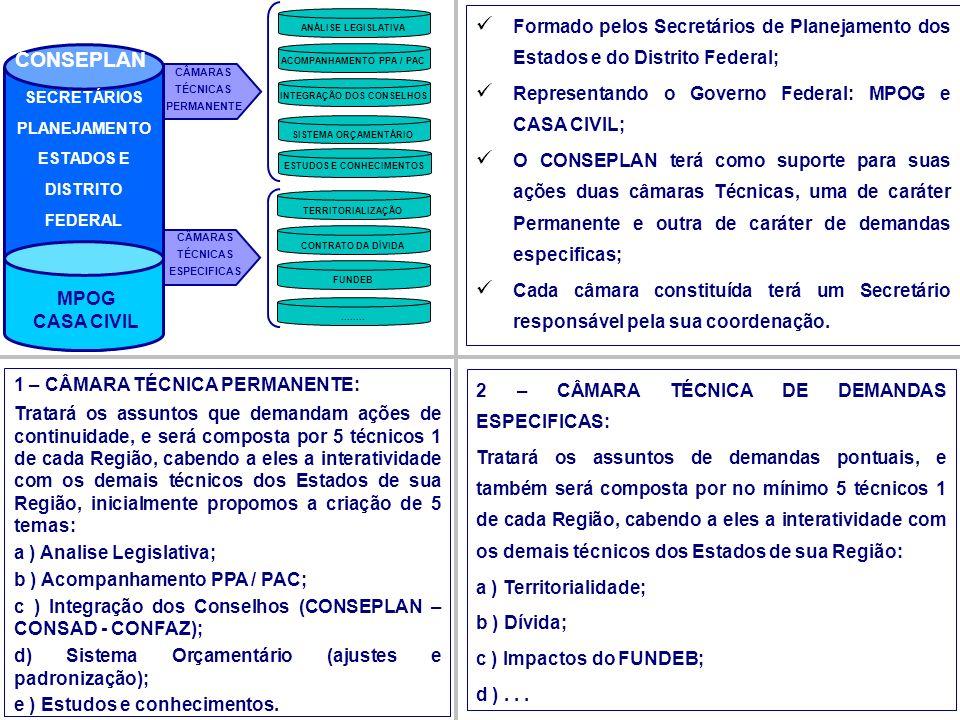 MPOG CASA CIVIL SECRETÁRIOS PLANEJAMENTO ESTADOS E DISTRITO FEDERAL CONSEPLAN CÂMARAS TÉCNICAS PERMANENTE ANÁLISE LEGISLATIVA ACOMPANHAMENTO PPA / PAC
