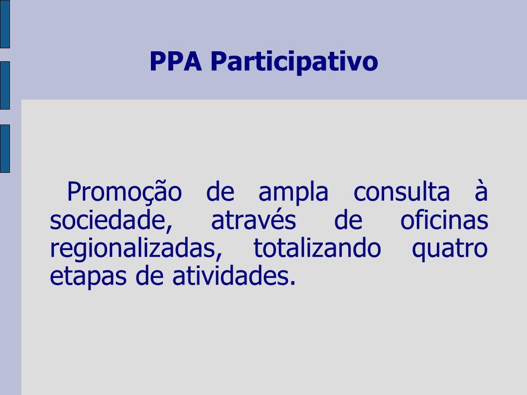 PPA Participativo Promoção de ampla consulta à sociedade, através de oficinas regionalizadas, totalizando quatro etapas de atividades.