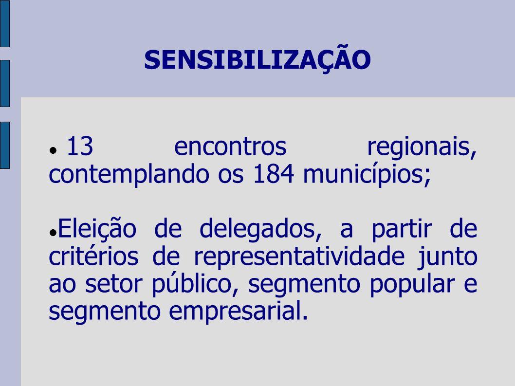SENSIBILIZAÇÃO 13 encontros regionais, contemplando os 184 municípios; Eleição de delegados, a partir de critérios de representatividade junto ao setor público, segmento popular e segmento empresarial.