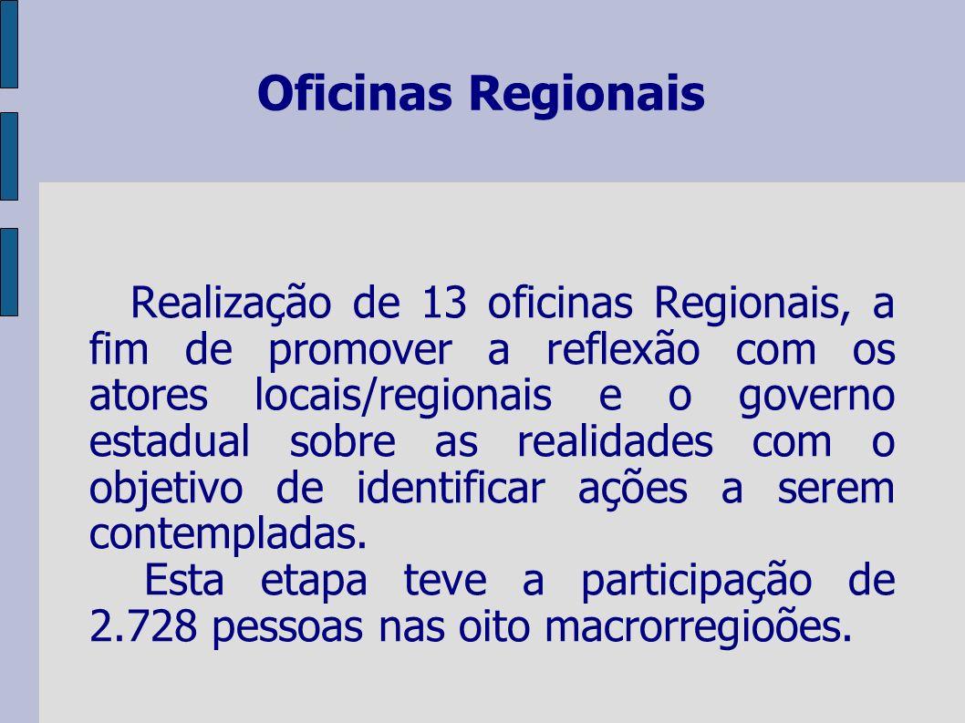 Oficinas Regionais Realização de 13 oficinas Regionais, a fim de promover a reflexão com os atores locais/regionais e o governo estadual sobre as real