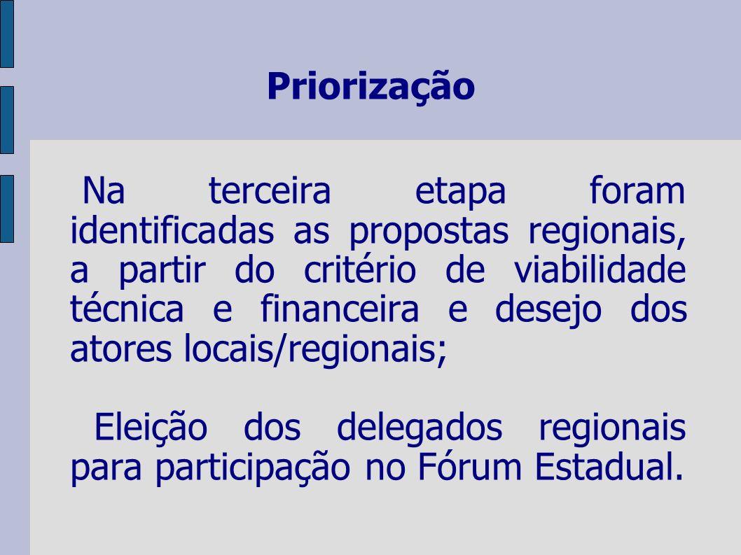 Priorização Na terceira etapa foram identificadas as propostas regionais, a partir do critério de viabilidade técnica e financeira e desejo dos atores locais/regionais; Eleição dos delegados regionais para participação no Fórum Estadual.