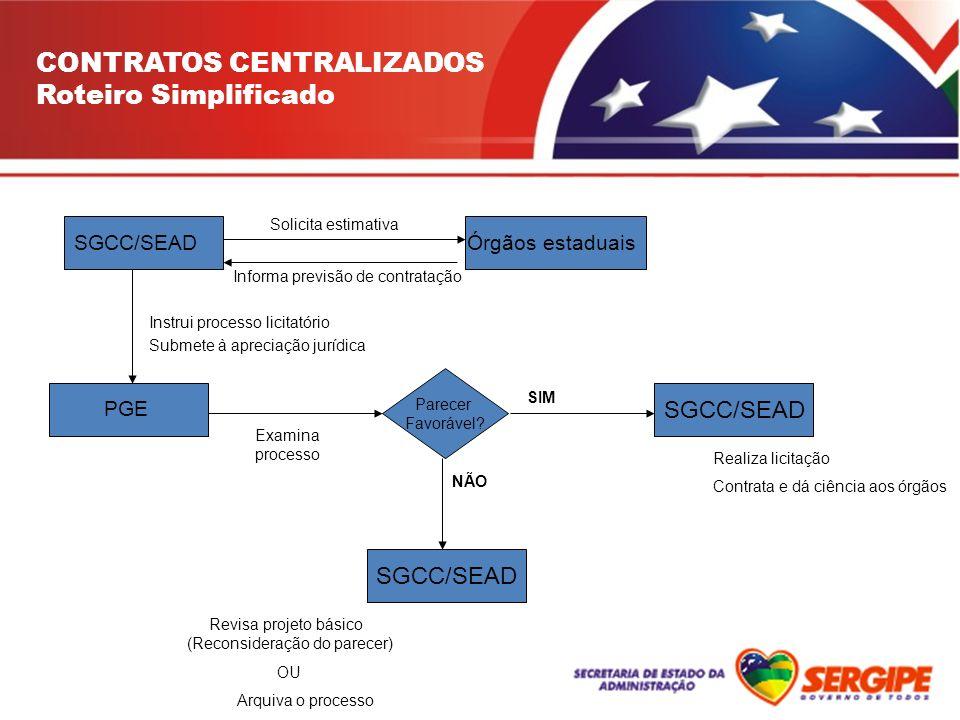 Roteiro Simplificado SGCC/SEAD Solicita estimativa Órgãos estaduais Informa previsão de contratação Instrui processo licitatório PGE Submete à aprecia