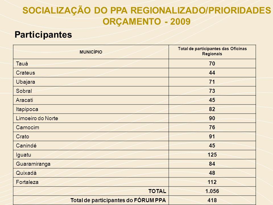 Participantes SOCIALIZAÇÃO DO PPA REGIONALIZADO/PRIORIDADES ORÇAMENTO - 2009 MUNICÍPIO Total de participantes das Oficinas Regionais Tauá70 Crateus44