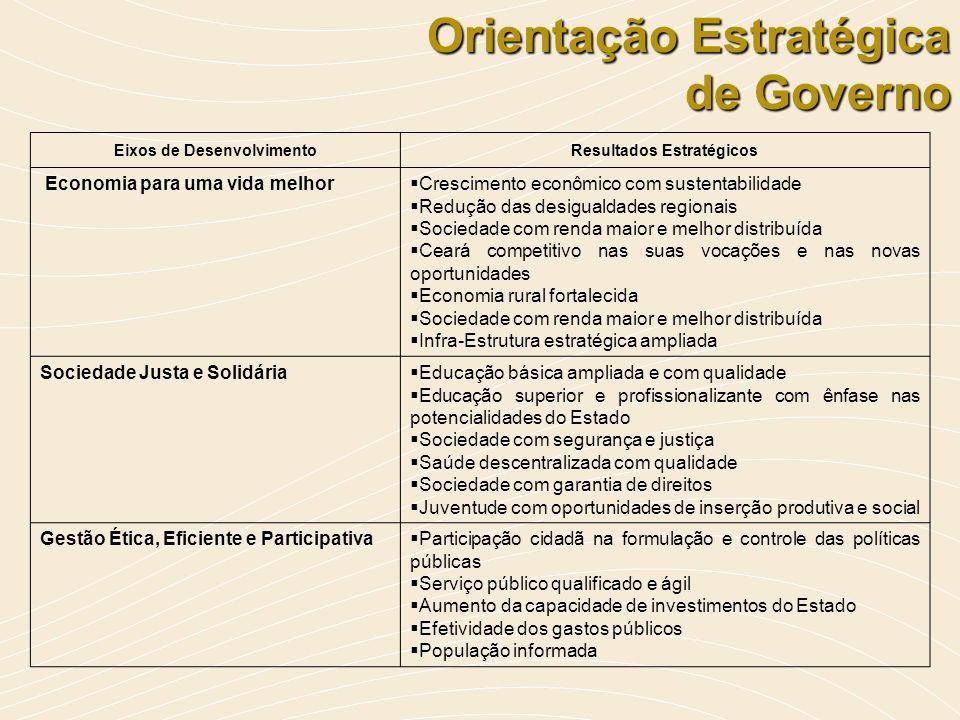 Orientação Estratégica de Governo Eixos de DesenvolvimentoResultados Estratégicos Economia para uma vida melhor Crescimento econômico com sustentabili