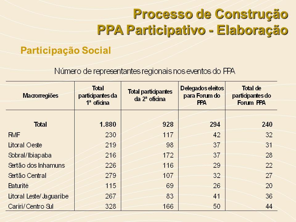 Participação Social Processo de Construção PPA Participativo - Elaboração