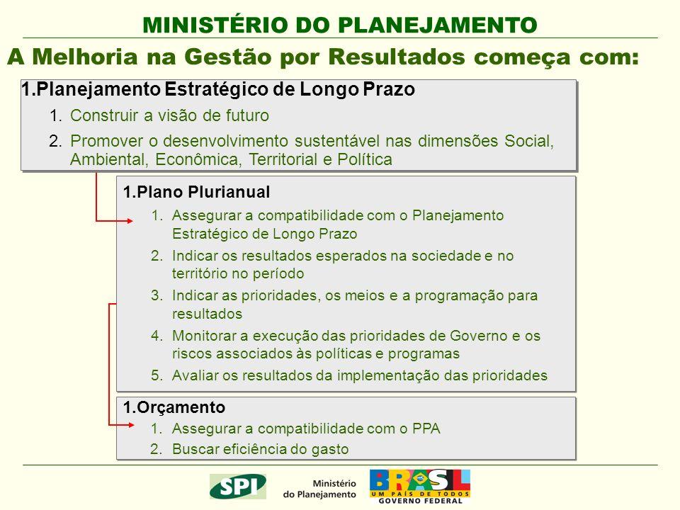 MINISTÉRIO DO PLANEJAMENTO 1.Plano Plurianual 1.Assegurar a compatibilidade com o Planejamento Estratégico de Longo Prazo 2.Indicar os resultados esperados na sociedade e no território no período 3.Indicar as prioridades, os meios e a programação para resultados 4.Monitorar a execução das prioridades de Governo e os riscos associados às políticas e programas 5.Avaliar os resultados da implementação das prioridades 1.Plano Plurianual 1.Assegurar a compatibilidade com o Planejamento Estratégico de Longo Prazo 2.Indicar os resultados esperados na sociedade e no território no período 3.Indicar as prioridades, os meios e a programação para resultados 4.Monitorar a execução das prioridades de Governo e os riscos associados às políticas e programas 5.Avaliar os resultados da implementação das prioridades 1.Orçamento 1.Assegurar a compatibilidade com o PPA 2.Buscar eficiência do gasto 1.Orçamento 1.Assegurar a compatibilidade com o PPA 2.Buscar eficiência do gasto A Melhoria na Gestão por Resultados começa com: 1.Planejamento Estratégico de Longo Prazo 1.Construir a visão de futuro 2.Promover o desenvolvimento sustentável nas dimensões Social, Ambiental, Econômica, Territorial e Política 1.Planejamento Estratégico de Longo Prazo 1.Construir a visão de futuro 2.Promover o desenvolvimento sustentável nas dimensões Social, Ambiental, Econômica, Territorial e Política