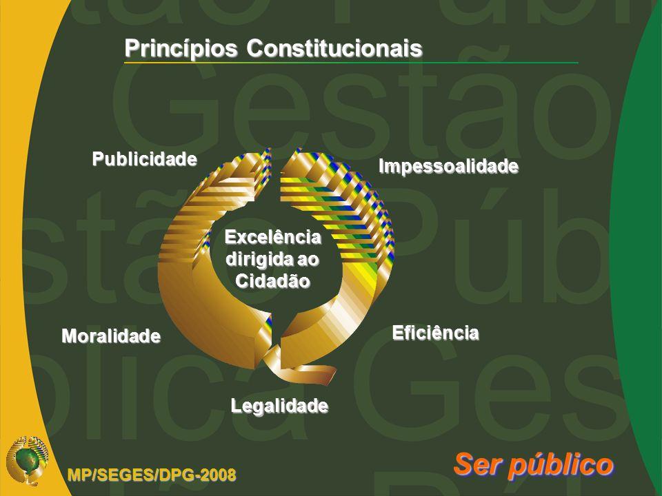 Excelência dirigida ao Cidadão Publicidade Moralidade Eficiência Legalidade Princípios Constitucionais Impessoalidade Ser público MP/SEGES/DPG-2008