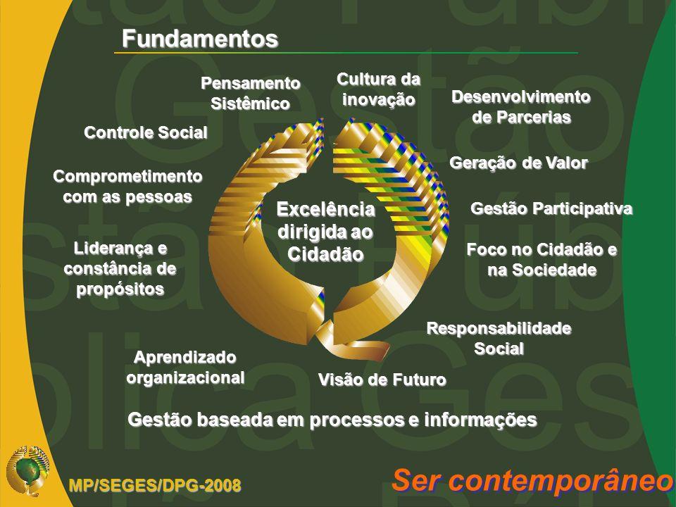 Gestão baseada em processos e informações Aprendizado organizacional Geração de Valor Foco no Cidadão e na Sociedade Visão de Futuro Comprometimento c