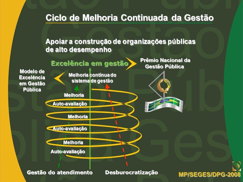Ciclo de Melhoria Continuada da Gestão Apoiar a construção de organizações públicas de alto desempenho Desburocratização Gestão do atendimento Prêmio