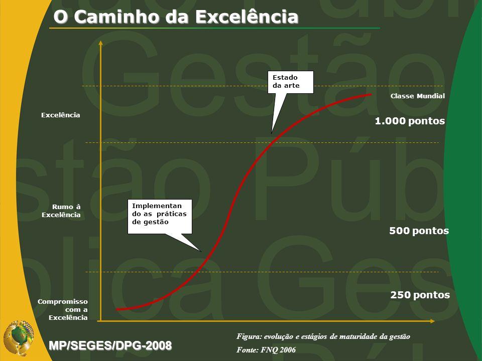 O Caminho da Excelência Excelência Rumo à Excelência Compromisso com a Excelência Implementan do as práticas de gestão 250 pontos 500 pontos 1.000 pon