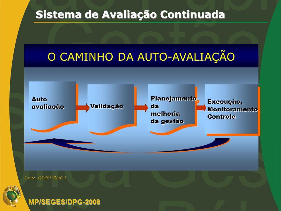 Sistema de Avaliação Continuada O CAMINHO DA AUTO-AVALIAÇÃO AutoavaliaçãoAutoavaliação ValidaçãoValidaçãoExecução,MonitoramentoControleExecução,Monito