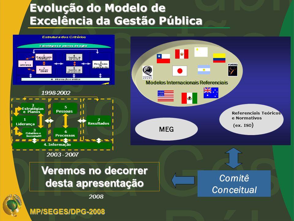 Evolução do Modelo de Excelência da Gestão Pública Modelos Internacionais Referenciais Referenciais Teóricos e Normativos (ex. IS O ) MEG Comitê Conce