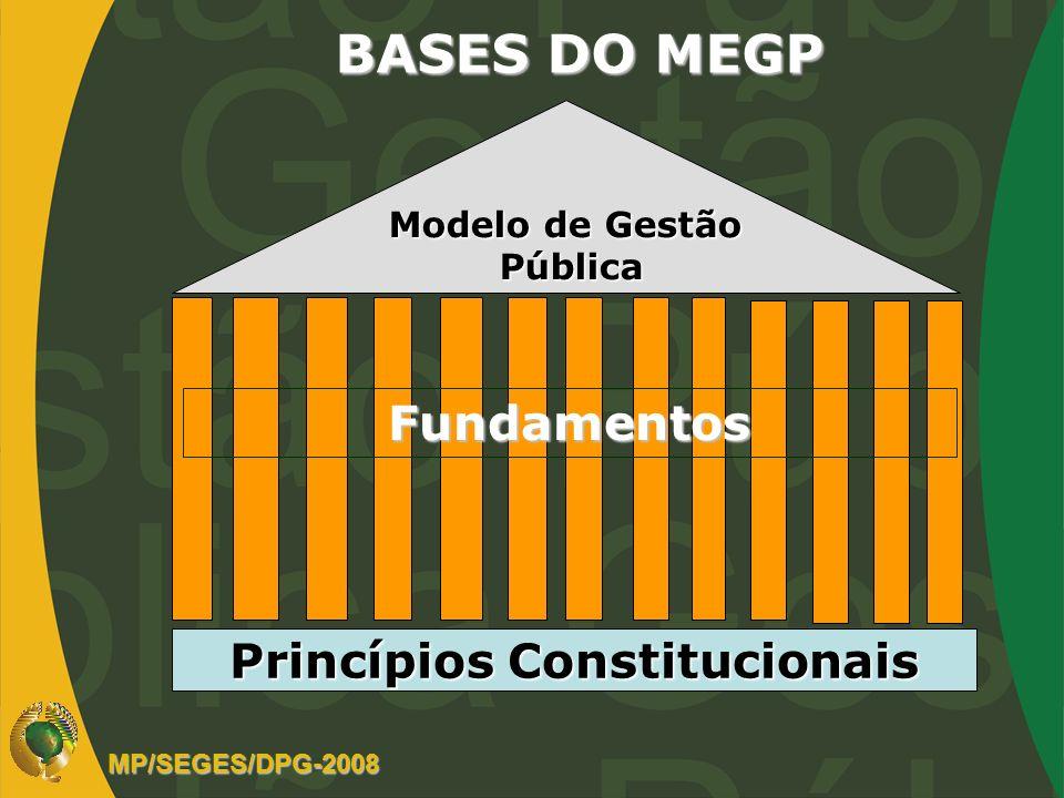 BASES DO MEGP Princípios Constitucionais Modelo de Gestão Pública Pública Fundamentos MP/SEGES/DPG-2008
