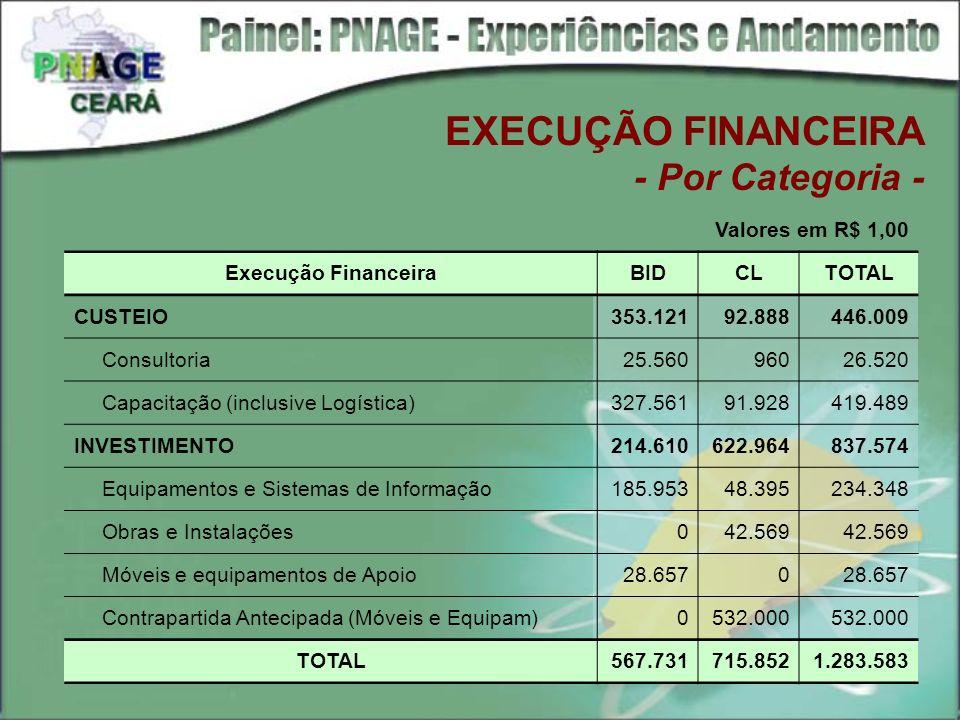 EXECUÇÃO FINANCEIRA - Por Categoria - Valores em R$ 1,00 Execução FinanceiraBIDCLTOTAL CUSTEIO353.12192.888446.009 Consultoria25.56096026.520 Capacita