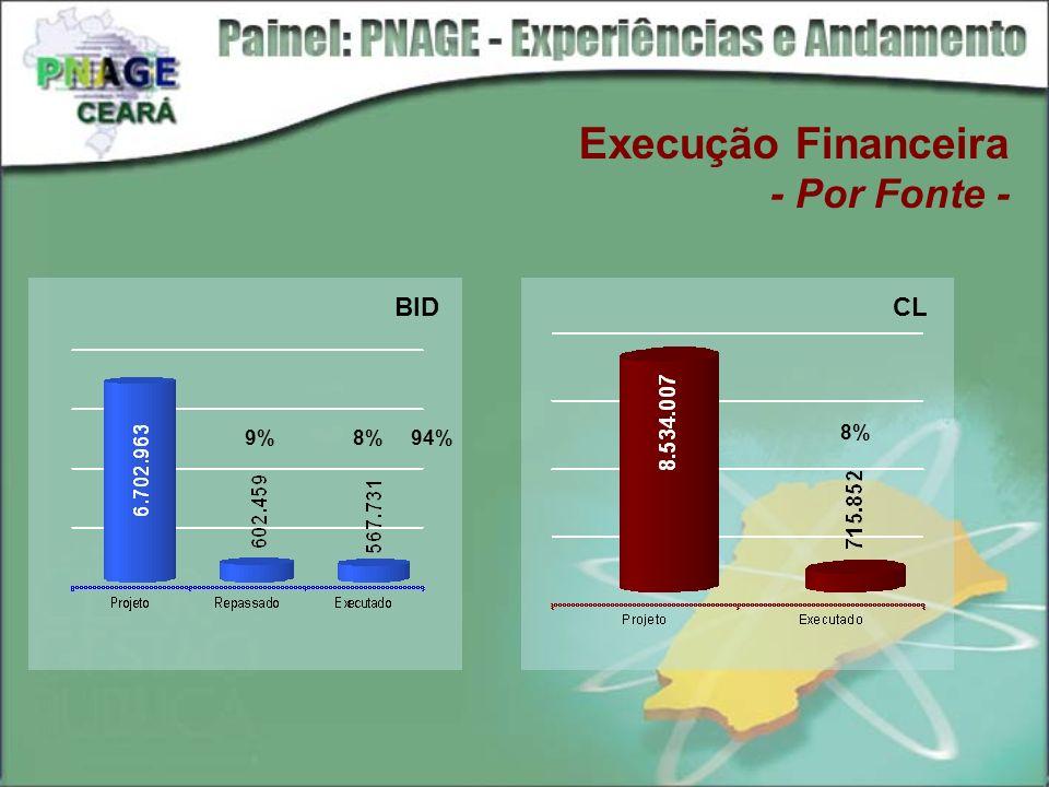 Execução Financeira - Por Fonte - BIDCL 9% 8% 94% 8%