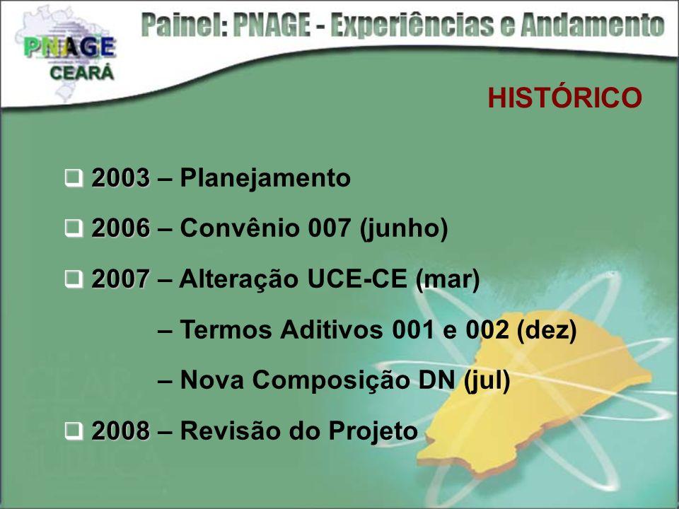 HISTÓRICO 2003 2003 – Planejamento 2006 2006 – Convênio 007 (junho) 2007 2007 – Alteração UCE-CE (mar) – Termos Aditivos 001 e 002 (dez) – Nova Compos