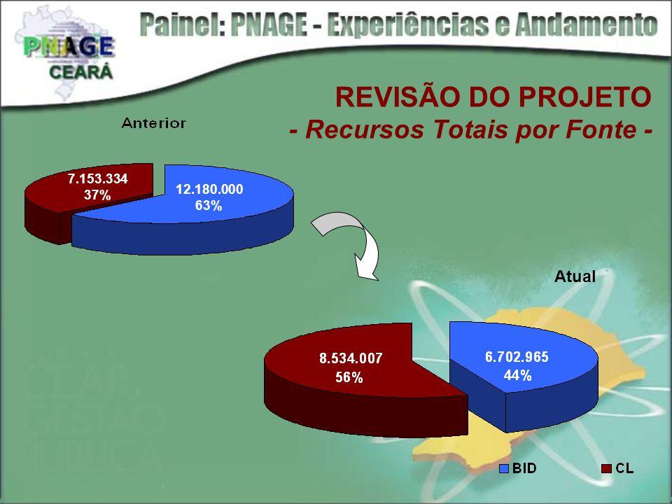 REVISÃO DO PROJETO - Recursos Totais por Fonte - 12.180.000 63% 7.153.334 37% Atual