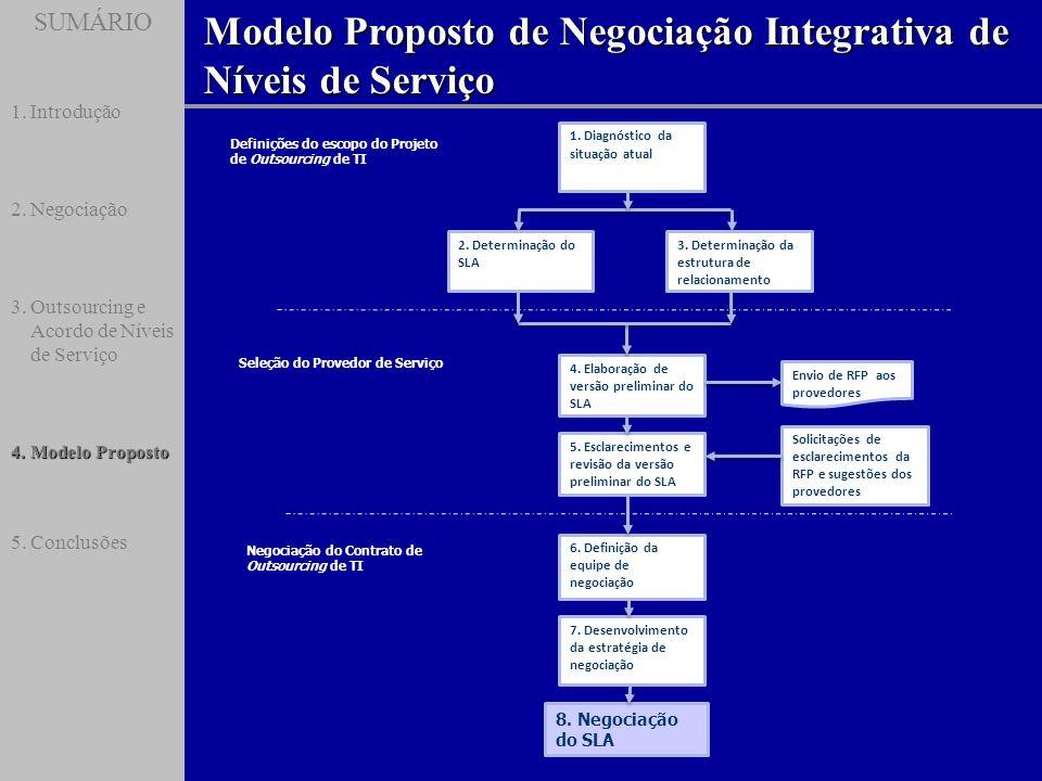 SUMÁRIO Modelo Proposto de Negociação Integrativa de Níveis de Serviço SUMÁRIO 1.Introdução 2.Negociação 3.Outsourcing e Acordo de Níveis de Serviço 4