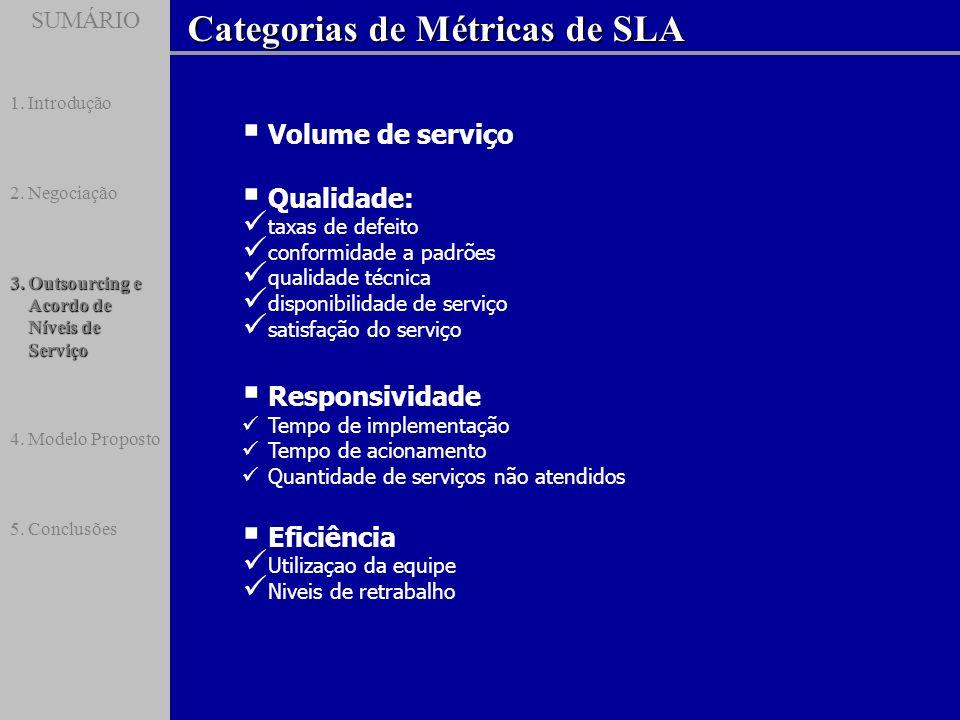 SUMÁRIO Categorias de Métricas de SLA SUMÁRIO 1.Introdução 2.Negociação 3.Outsourcing e Acordo de Níveis de Serviço 4.Modelo Proposto 5.Conclusões Vol