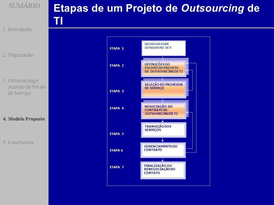 SUMÁRIO Etapas de um Projeto de Outsourcing de TI SUMÁRIO 1.Introdução 2.Negociação 3.Outsourcing e Acordo de Níveis de Serviço 4.Modelo Proposto 5.Co