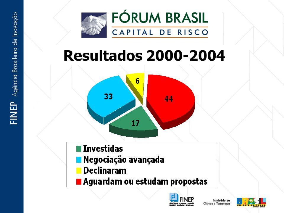 Resultados 2000-2004