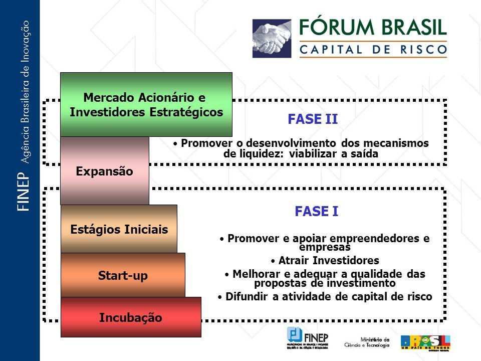 FASE I Incubação Start-up Estágios Iniciais Expansão Mercado Acionário e Investidores Estratégicos Promover e apoiar empreendedores e empresas Atrair