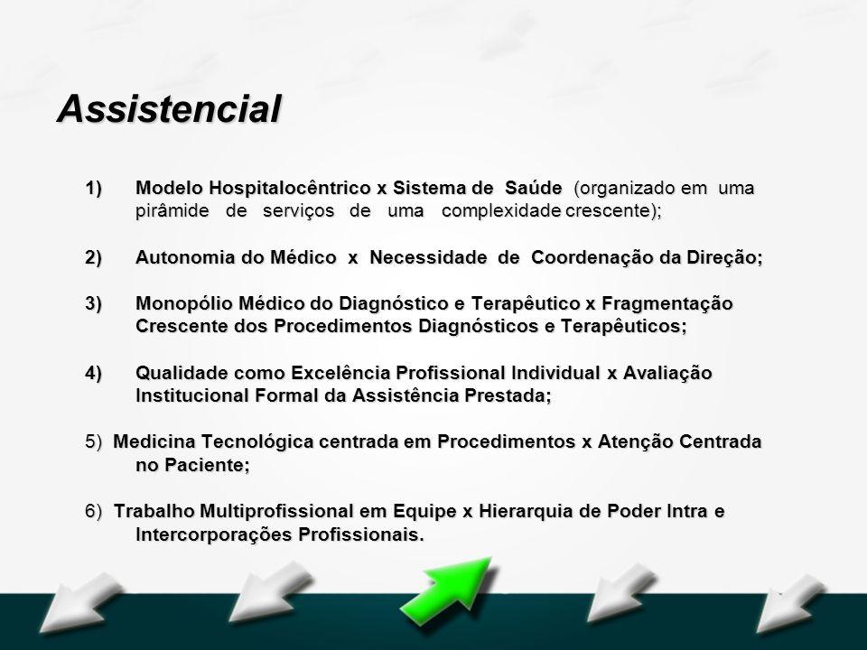 Hospital Geral Dr. Waldemar Alcântara Assistencial 1)Modelo Hospitalocêntrico x Sistema de Saúde (organizado em uma pirâmide de serviços de uma comple
