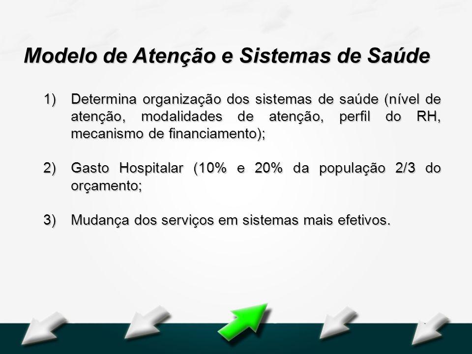 Hospital Geral Dr. Waldemar Alcântara Modelo de Atenção e Sistemas de Saúde 1)Determina organização dos sistemas de saúde (nível de atenção, modalidad