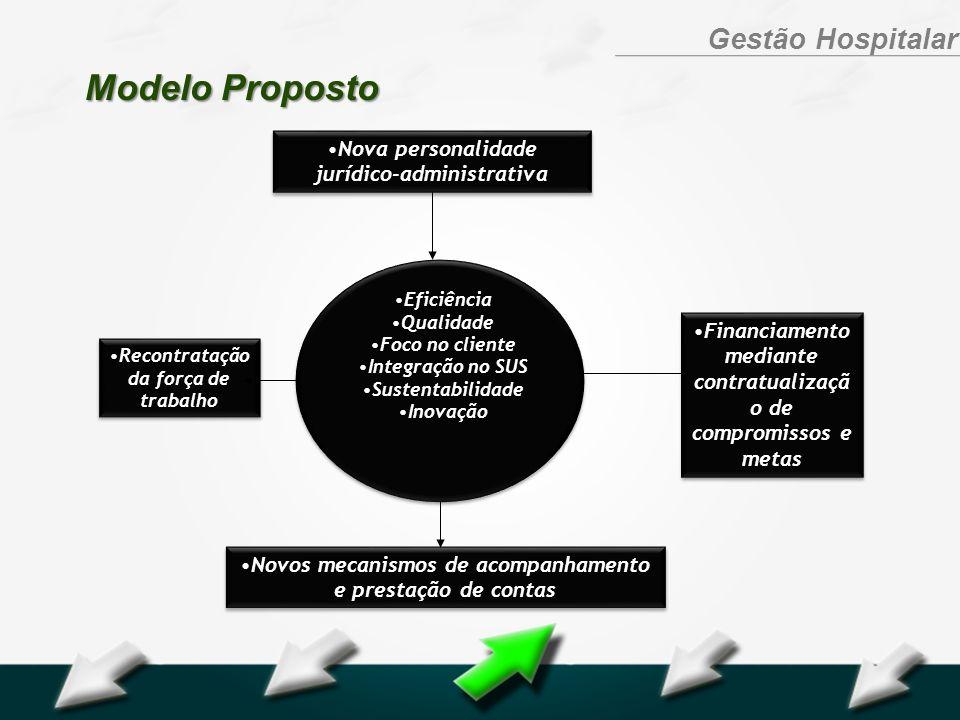 Hospital Geral Dr. Waldemar Alcântara Gestão Hospitalar Modelo Proposto Nova personalidade jurídico-administrativa Eficiência Qualidade Foco no client