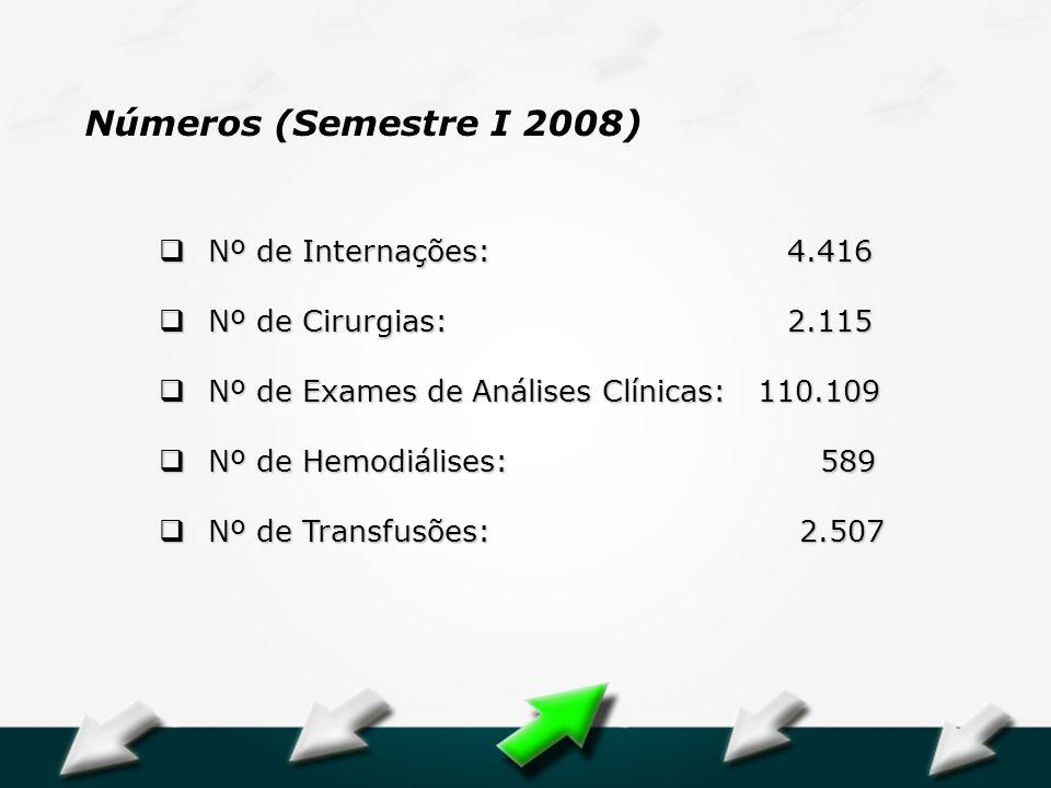 Hospital Geral Dr. Waldemar Alcântara Nº de Internações: 4.416 Nº de Internações: 4.416 Nº de Cirurgias: 2.115 Nº de Cirurgias: 2.115 Nº de Exames de