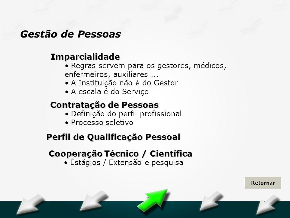 Hospital Geral Dr. Waldemar Alcântara Perfil de Qualificação Pessoal Contratação de Pessoas Definição do perfil profissional Processo seletivo Imparci