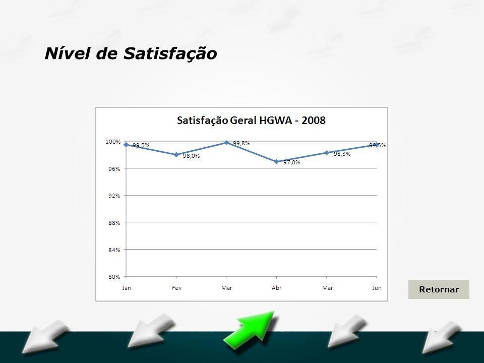 Hospital Geral Dr. Waldemar Alcântara Nível de Satisfação Retornar