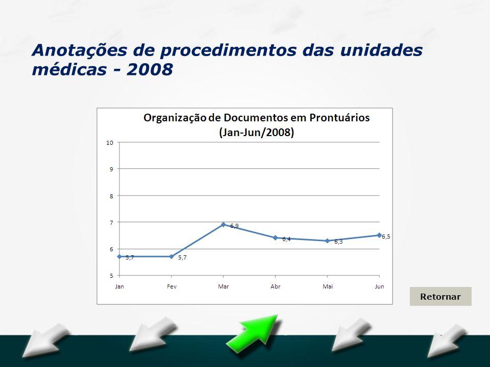 Hospital Geral Dr. Waldemar Alcântara Anotações de procedimentos das unidades médicas - 2008 Retornar