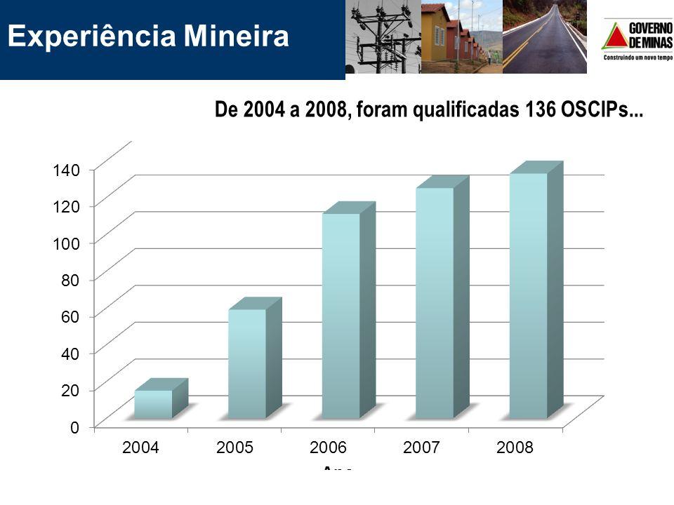 [...] em diversas áreas de atuação Experiência Mineira