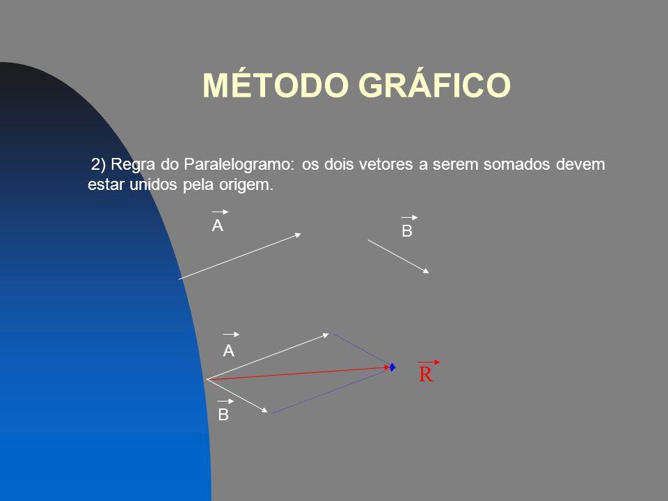 MÉTODO GRÁFICO 1) Regra do polígono: Ligam-se os vetores origem com extremidade. O vetor soma (R) é o que tem origem na origem do 1º vetor e extremida