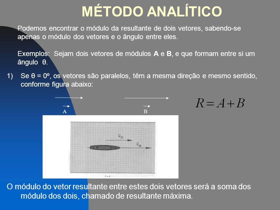 MÉTODO GRÁFICO 2) Regra do Paralelogramo: os dois vetores a serem somados devem estar unidos pela origem. A B A B R