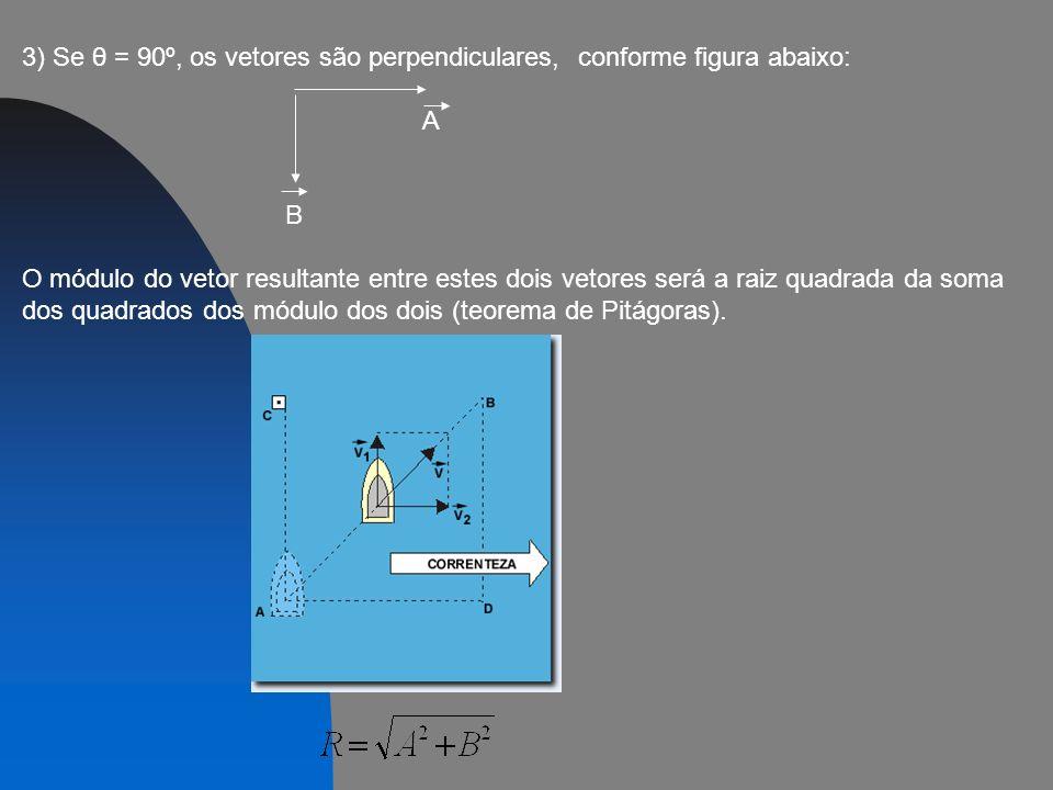 3) Se θ = 90º, os vetores são perpendiculares, conforme figura abaixo: A B O módulo do vetor resultante entre estes dois vetores será a raiz quadrada da soma dos quadrados dos módulo dos dois (teorema de Pitágoras).