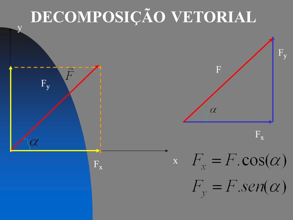 REGRA DO PARALELOGRAMO R O módulo do vetor resultante entre estes dois vetores será dada pela lei dos cosenos: 4) Se θ, for um ângulo qualquer, difere