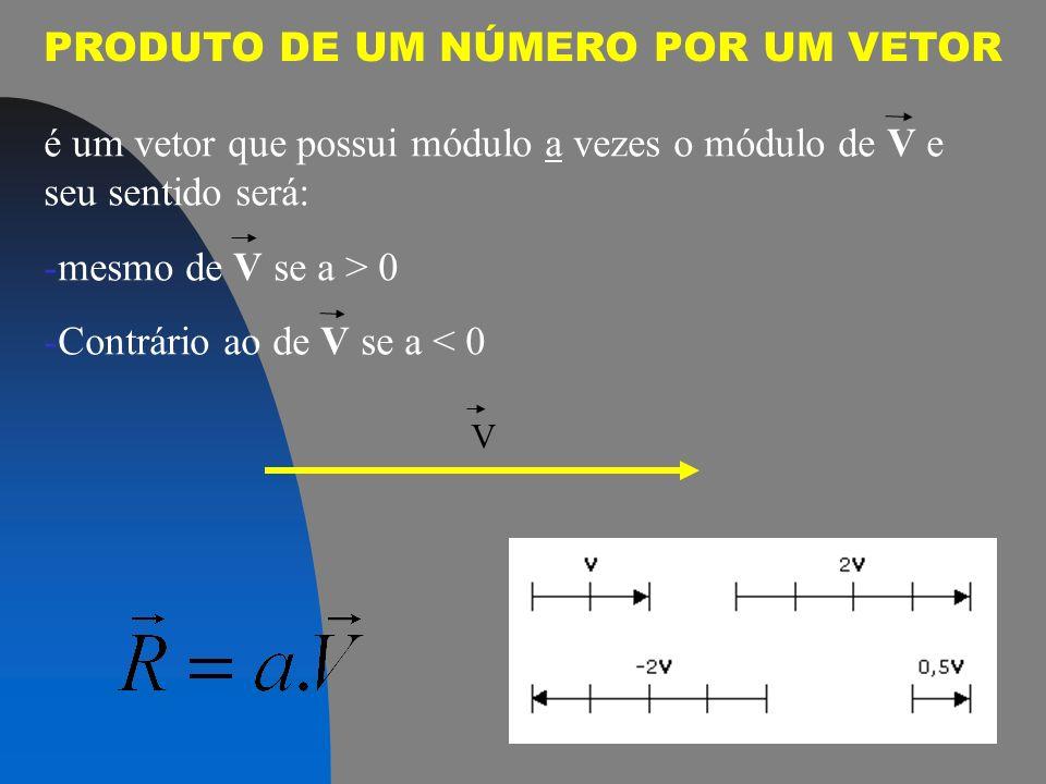 PRODUTO DE UM NÚMERO POR UM VETOR V é um vetor que possui módulo a vezes o módulo de V e seu sentido será: -mesmo de V se a > 0 -Contrário ao de V se a < 0