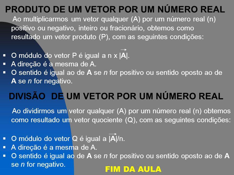 DIVISÃO DE UM VETOR POR UM NÚMERO REAL Ao dividirmos um vetor qualquer (A) por um número real (n) obtemos como resultado um vetor quociente (Q), com as seguintes condições: O módulo do vetor Q é igual a |A|/n.
