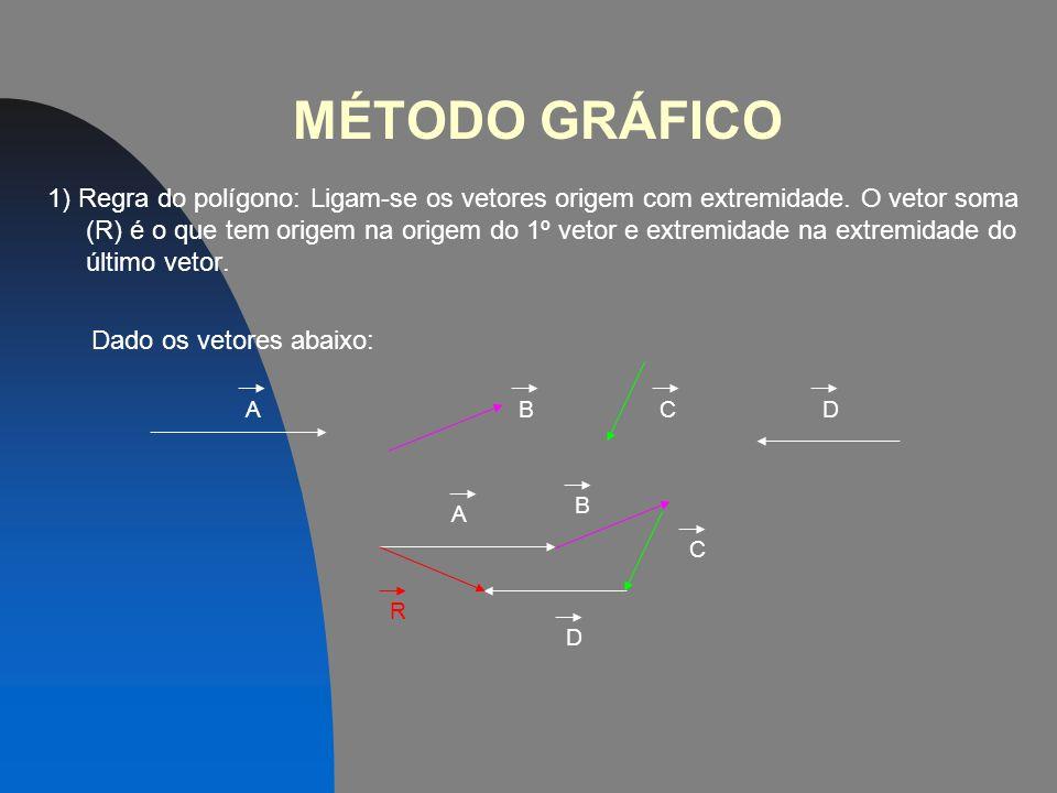 ADIÇÃO VETORIAL Determinação do vetor soma, ou vetor resultante a partir de dois ou mais vetores. Pode ser efetuada através do método gráfico e do mét