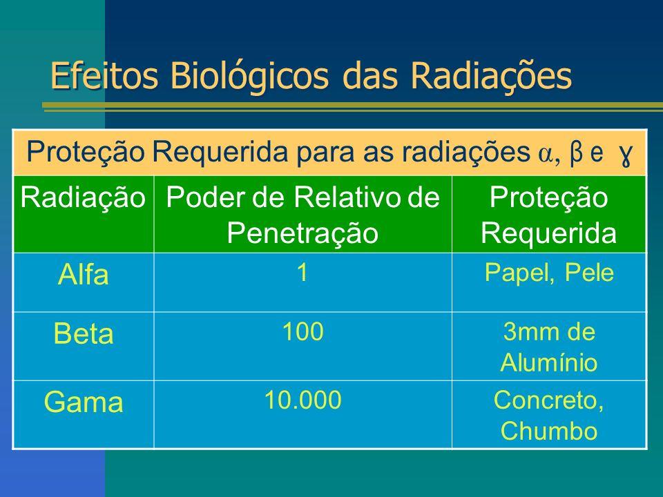 Efeitos Biológicos das Radiações Proteção Requerida para as radiações, β e ɣ RadiaçãoPoder de Relativo de Penetração Proteção Requerida Alfa 1Papel, P